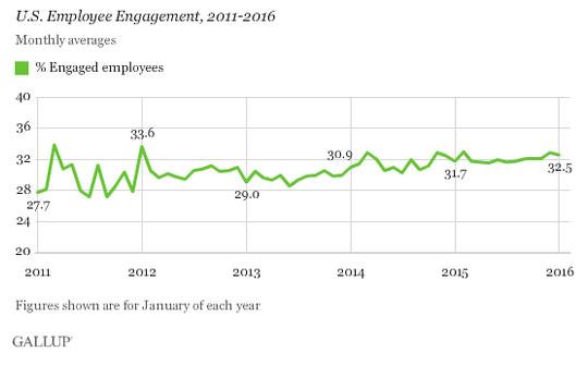 U.S. Employee Engagement, 2011-2016